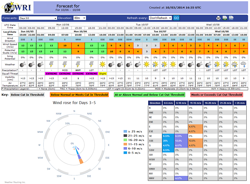 Wind Farm Forecast